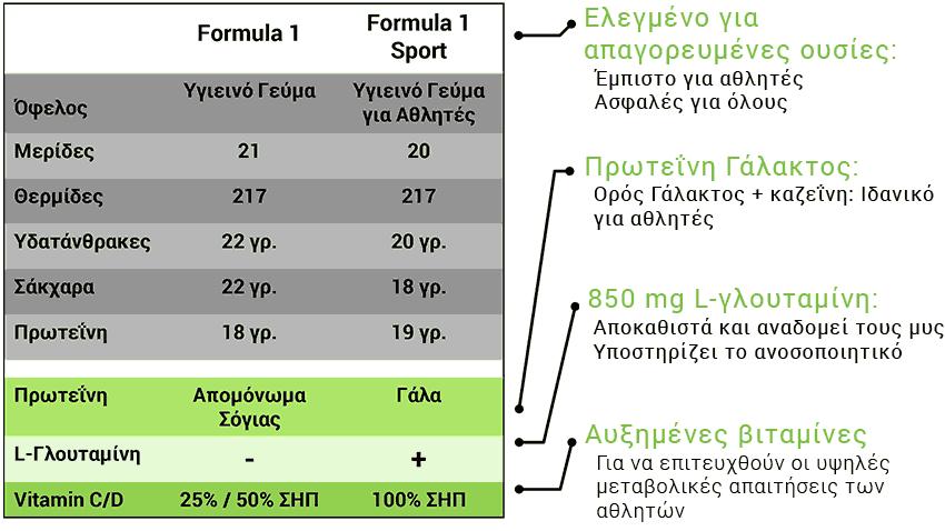 Herbalife24 F1 Sport VS Herbalife Formula 1